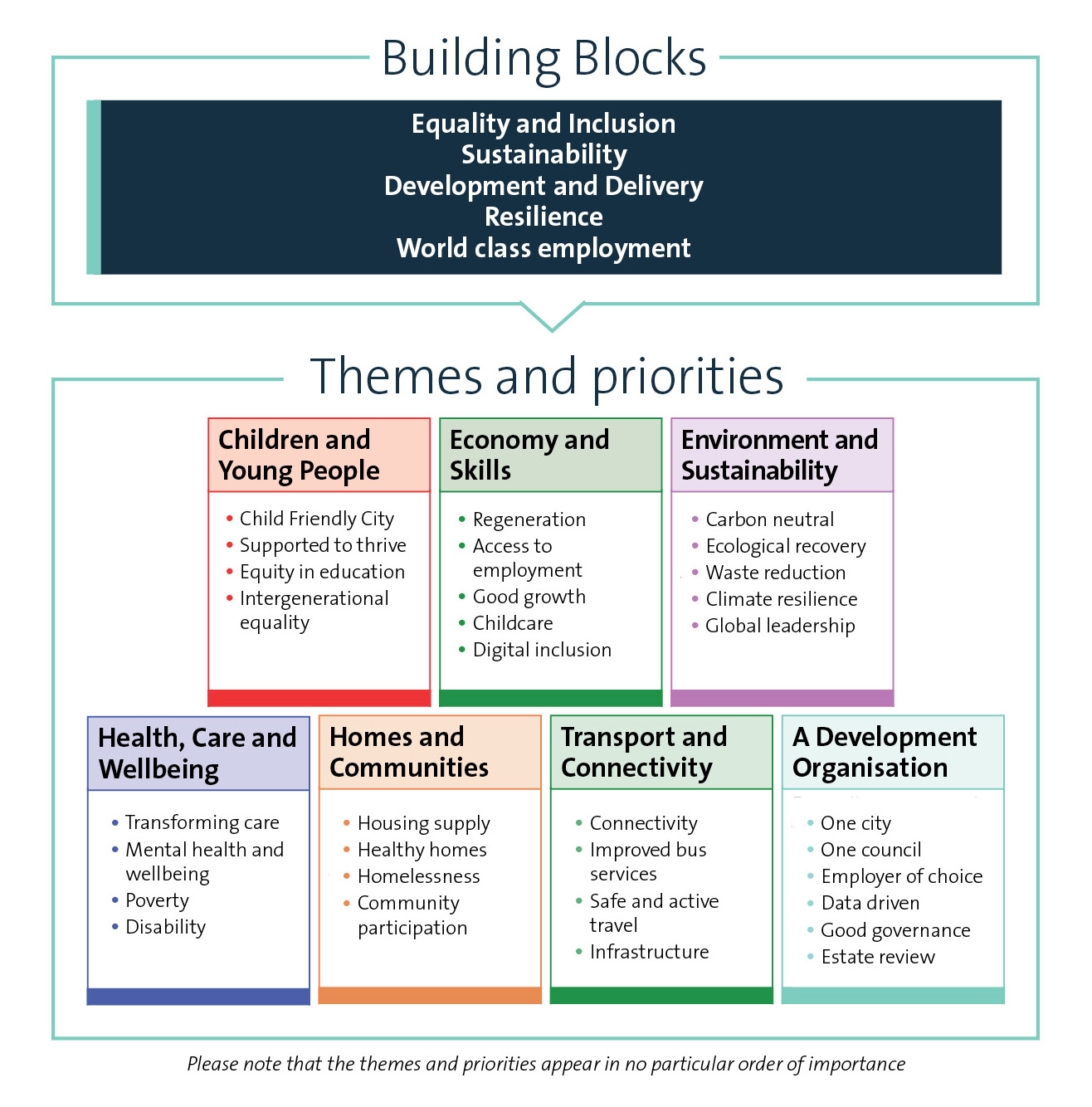 Building blocks: •Equality and Inclusion •Sustainability •Development and Delivery •Resilience •World class employment  Themes and priorities:  Children and Young People •Child Friendly City •Supported to thrive •Equity in education •Intergenerational equality Economy and Skills •Regeneration •Access to employment •Good growth •Childcare •Digital inclusion Environment and Sustainability •Carbon neutral •Ecological recovery •Waste reduction •Climate resilience •Global leadership Health, Care and Wellbeing •Transforming care •Mental health and wellbeing •Poverty •Disability Homes and Communities •Housing supply •Healthy homes •Homelessness •Community participation  Transport and Connectivity •Connectivity •Improved bus services •Safe and active travel •Infrastructure A Development Organisation •One city •One council •Employer of choice •Data driven •Good governance •Estate review